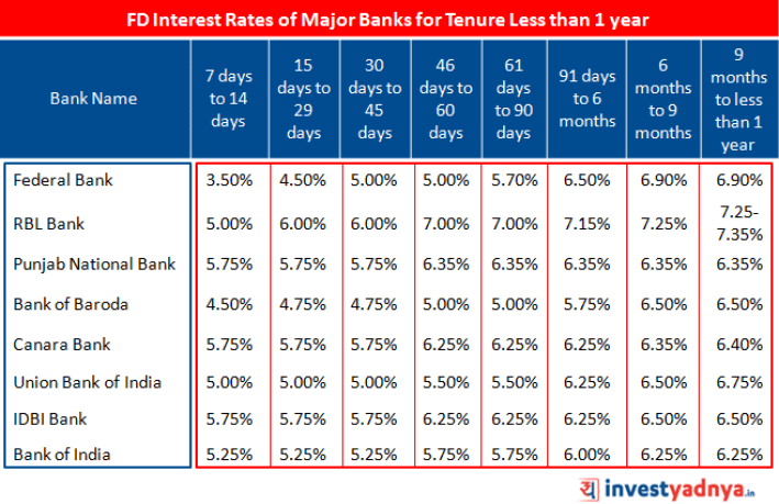 FD Interest Rates of Major Banks for Tenure less than 1 year