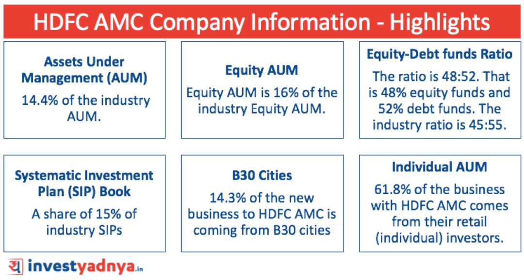 HDFC AMC Stock Review