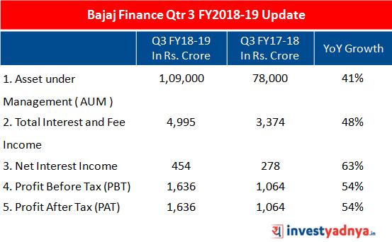 Growth of Bajaj Finance in Q3 FY2018-19