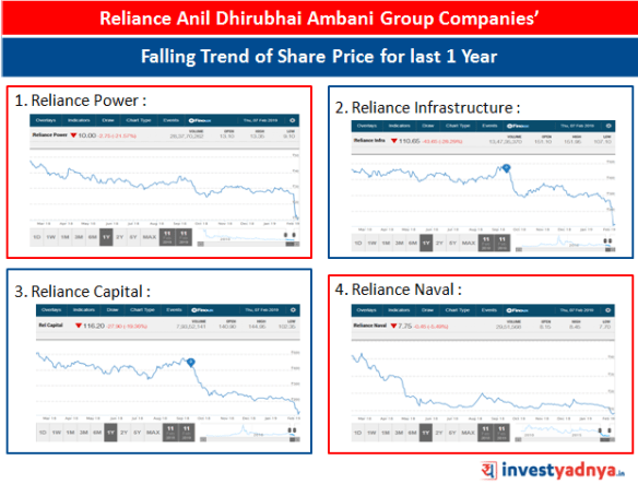Falling Trend of Share Prices of Reliance Anil Ambani Group Companies' for last 1 year