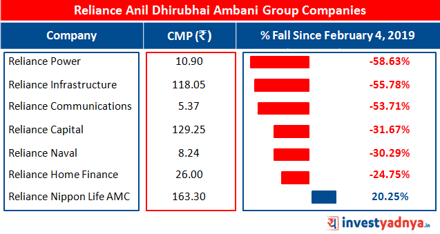 Share prices of Reliance Group Companies are falling