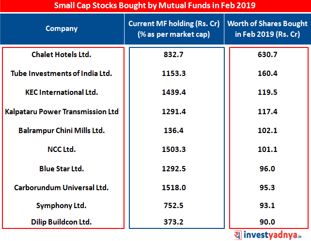 Top 10 Small Cap Stocks Bought by Mutual Fund