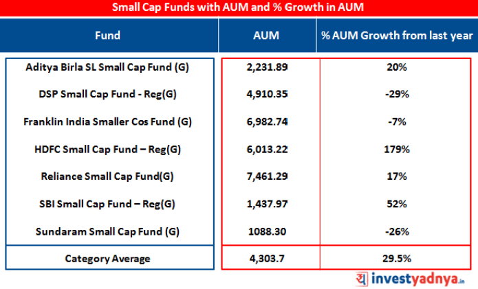 Small Cap Funds with AUM and % Growth in AUM