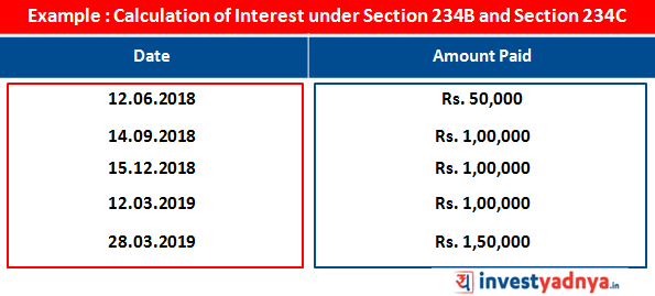 Calculation od Interest under Sec 234B and Sec 234C