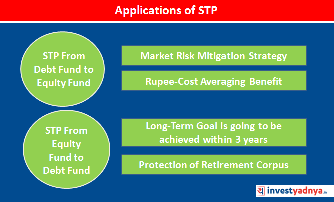 using STP