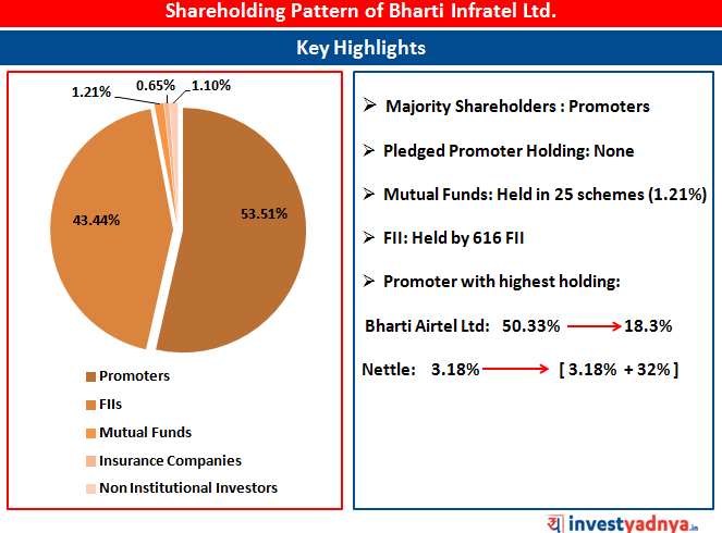 Shareholding Pattern of Bharti Infratel Ltd.