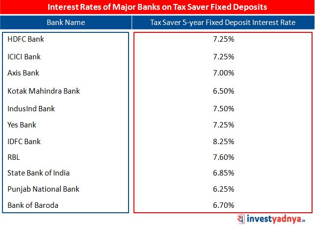 Tax Saver FD interest rates
