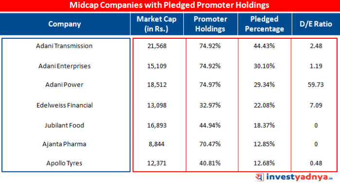 Midcap Companies with Pledged Promoter Holdings