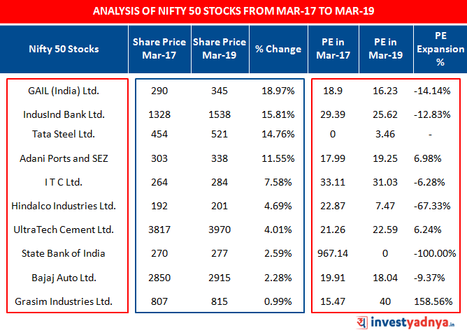 Analysis of NIFTY 50 last 11 Stocks with positive % appreciation in share price