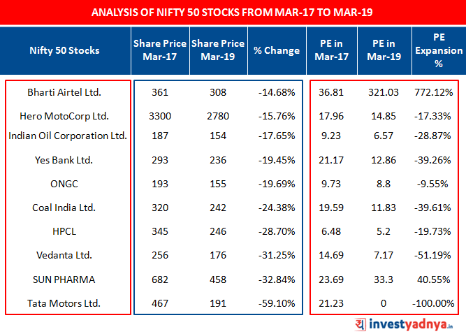 Analysis of NIFTY 50 Stocks