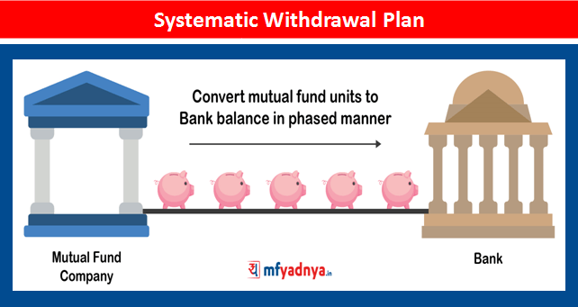 What is Systematic Withdrawal Plan