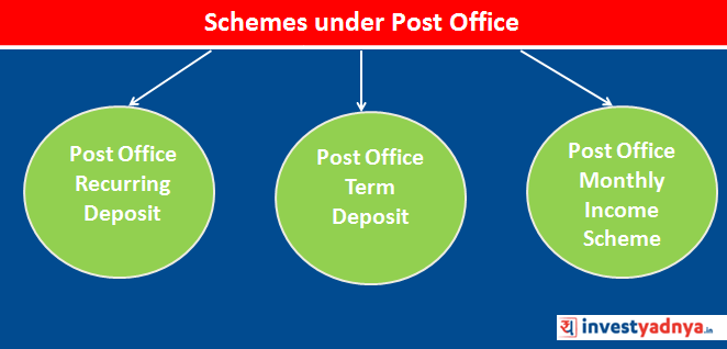 3 Post Office Schemes