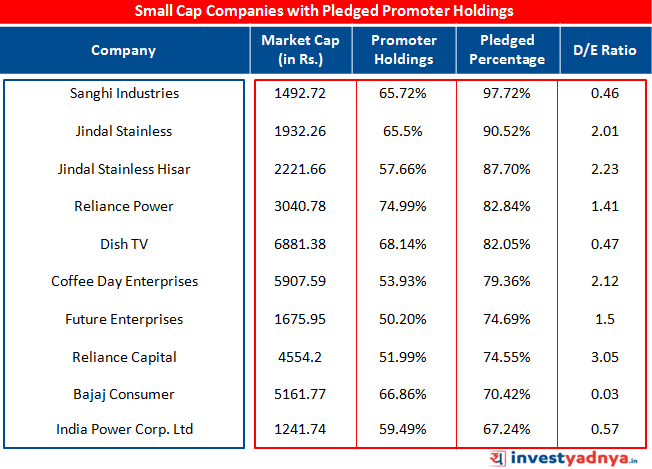 Impact of Promoter Pledging in Small Cap Companies