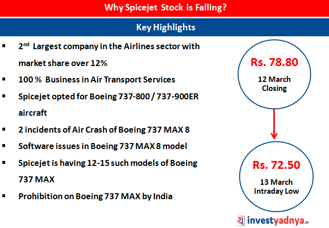 Why Spicejet Stock is Falling?