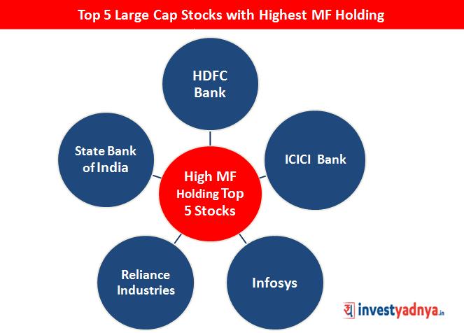 Top Large Cap Stocks