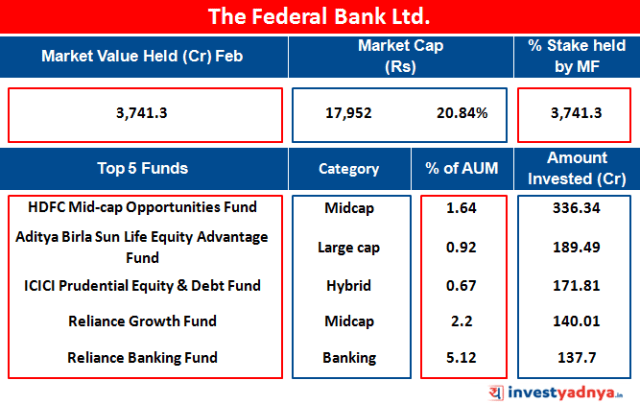 The Federal Bank Ltd.
