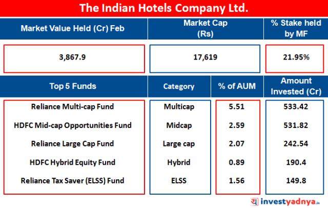 The Indian Hotels Company Ltd.