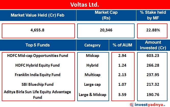 Voltas Ltd.