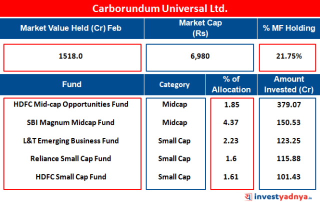 Carborundum Universal Ltd.