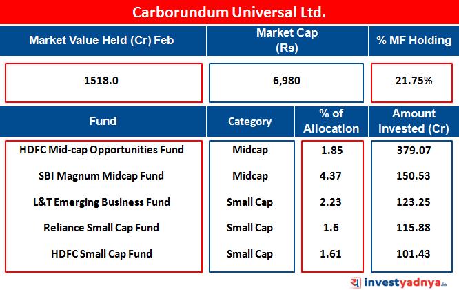 Carborundum Universal Ltd.
