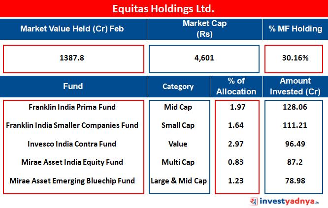 Equitas Holdings Ltd