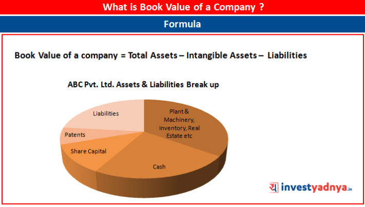 What is Book Value of a company?