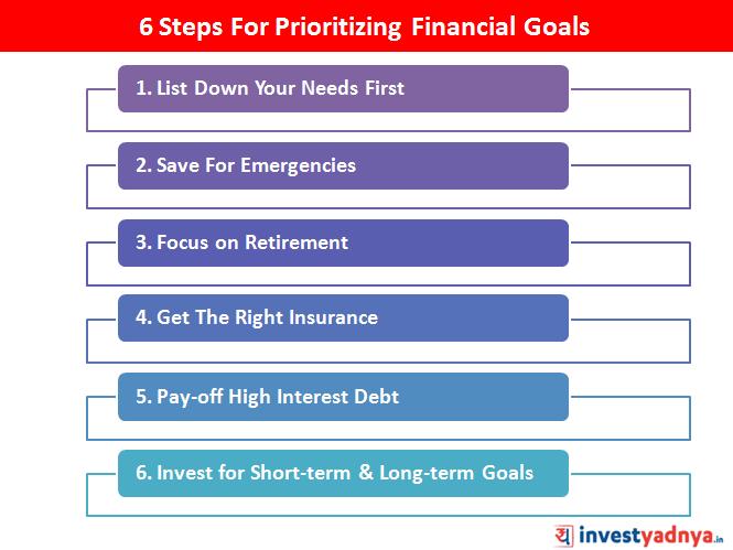 Prioritizing financial goals