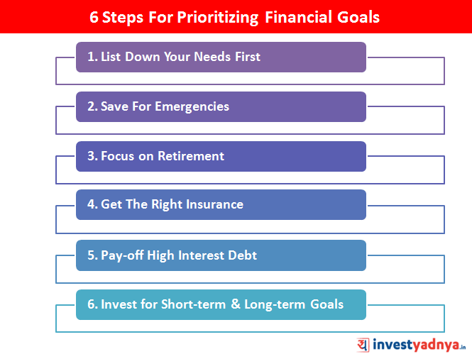 6 Steps For Prioritizing Financial Goals