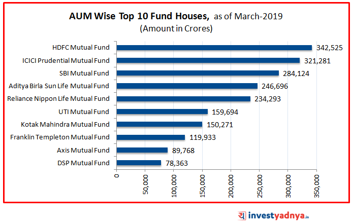 AUM Wise Top 10 Fund Houses