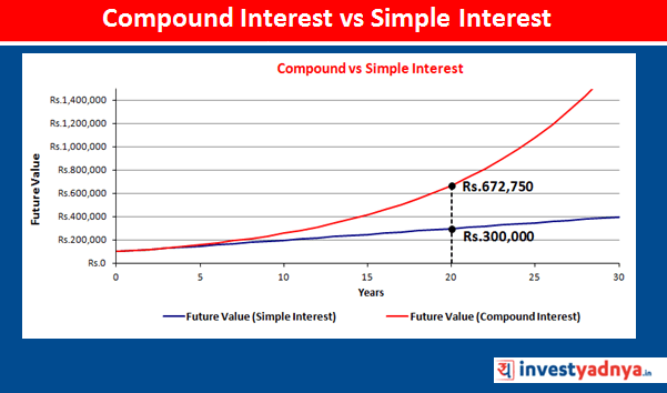 How Compounding works?