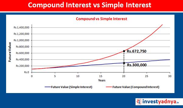 Compound Interest vs Simple Interest