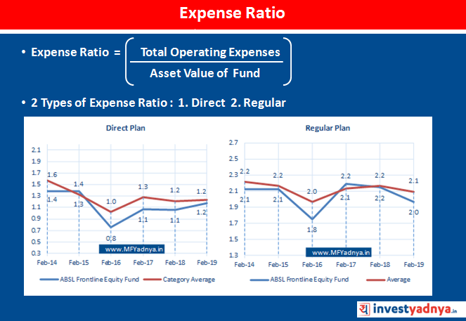 Types of Expense Ratio