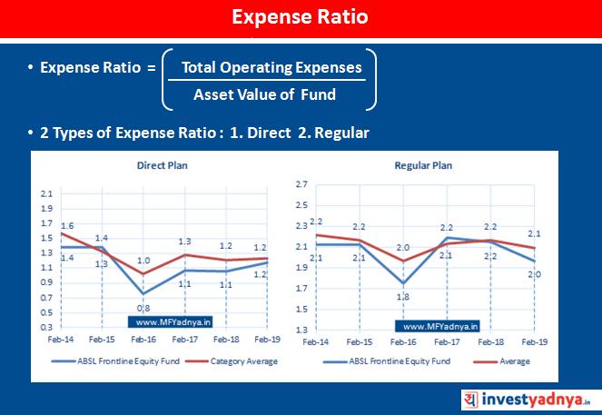 Expense Ratio