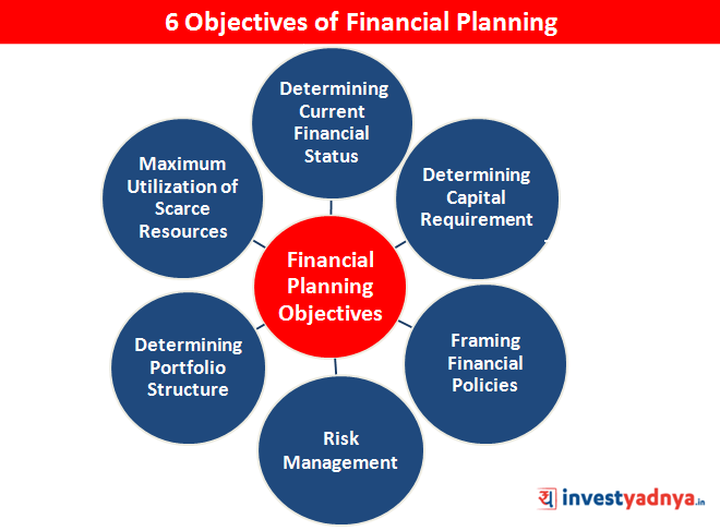Objectives of Financial Planning