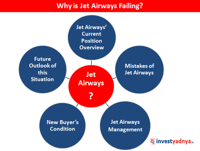Why Is Jet Airways Failing?