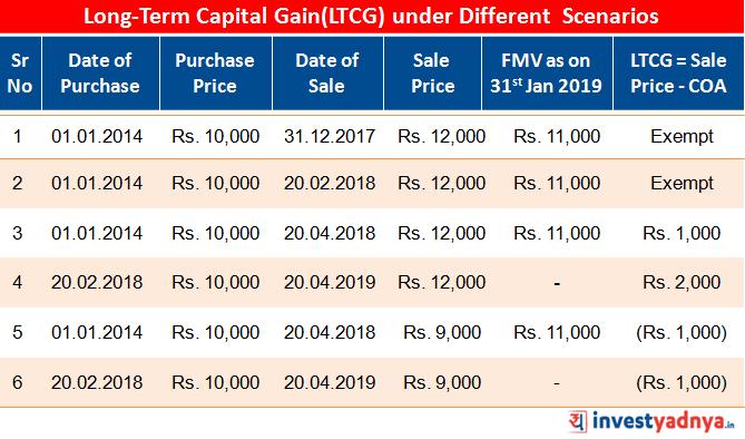Computation of Long-Term Capital Gain under Different Scenarios