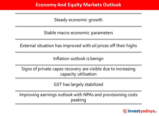 Economy and Equity Markets Outlook