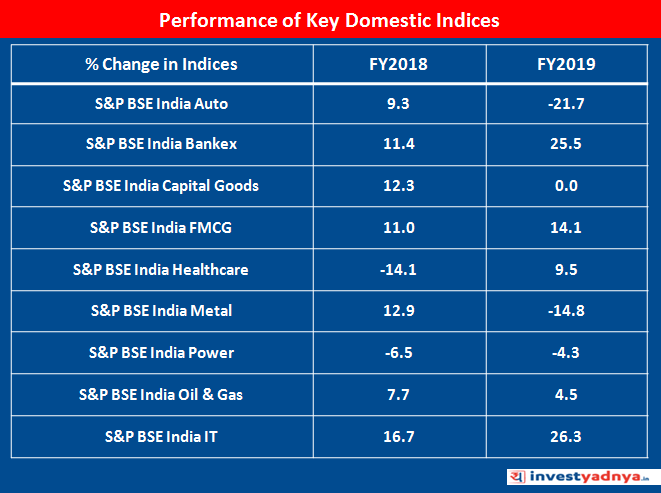 Performance of Key Domestic Indices