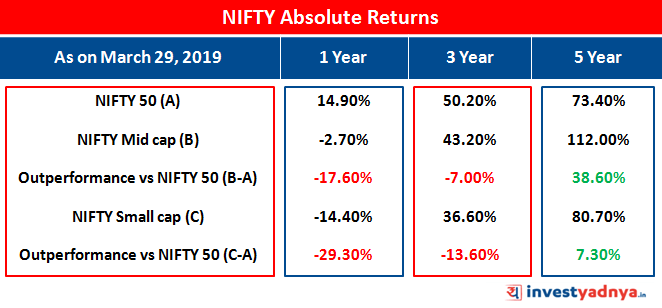 Nifty Absolute Returns