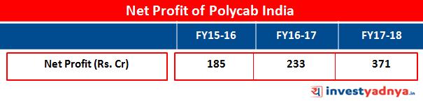 Net Profit of Polycab India