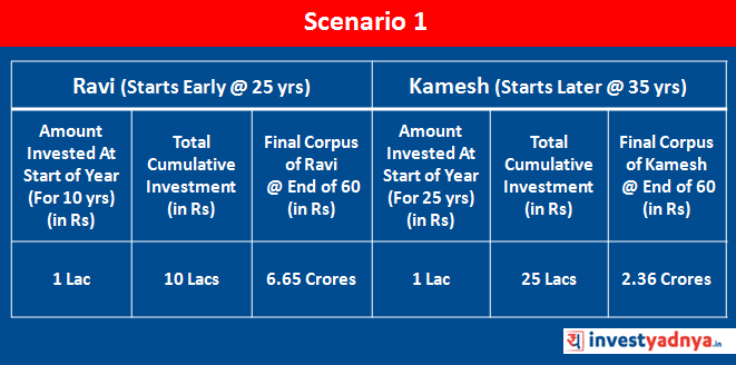 Cost of Delay in Investing : Scenario 1