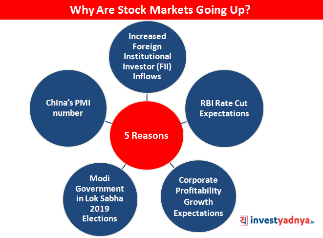 Why Are Stock Markets Going Up?