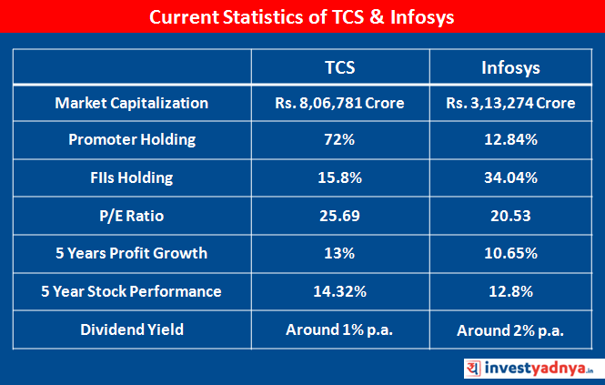 TCS vs Infosys Q4 FY19 Results