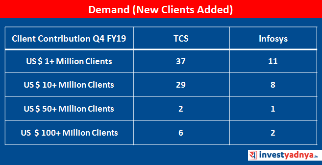 New Clients Added in Q4 FY2019