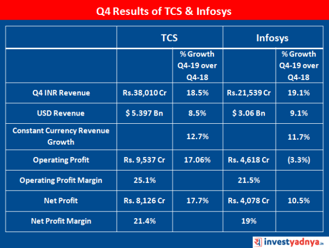Q4 FY2019 Results of TCS & Infosys