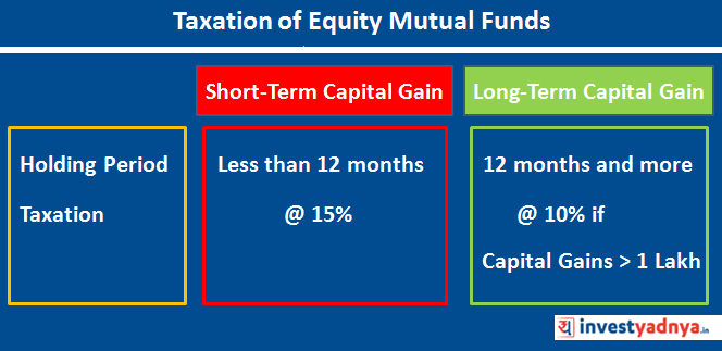 Taxation of Equity Mutual Funds