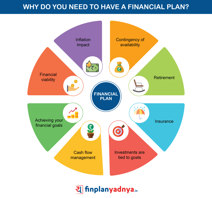 Why Do I Need A Financial Plan