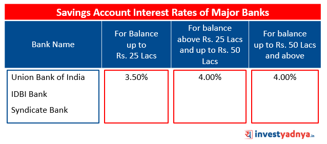 Savings Account Interest Rates of Major Banks Source: Bank Website