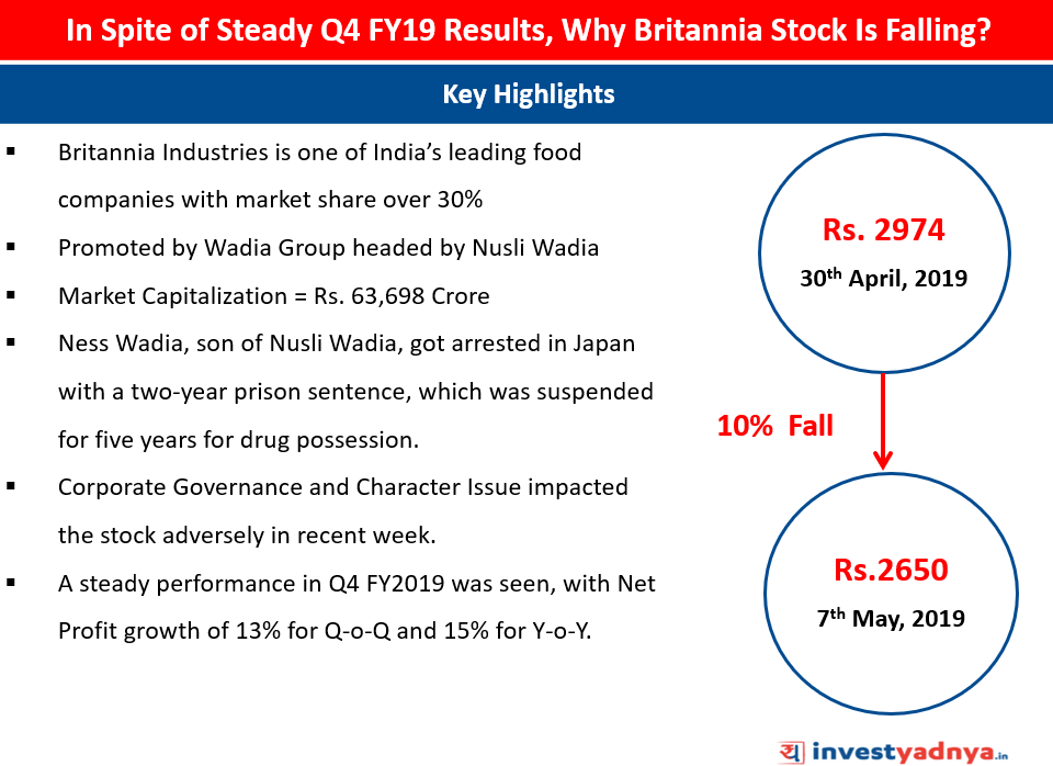 Why Britannia Stock is Falling in spite of Steady Q4 FY19 Results?