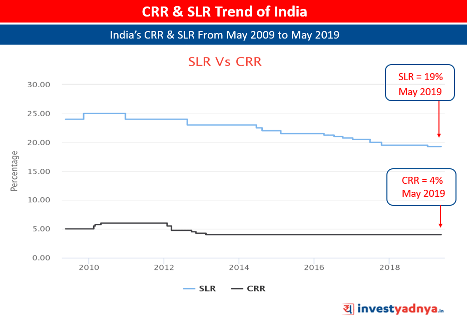CRR Vs SLR Trend of India